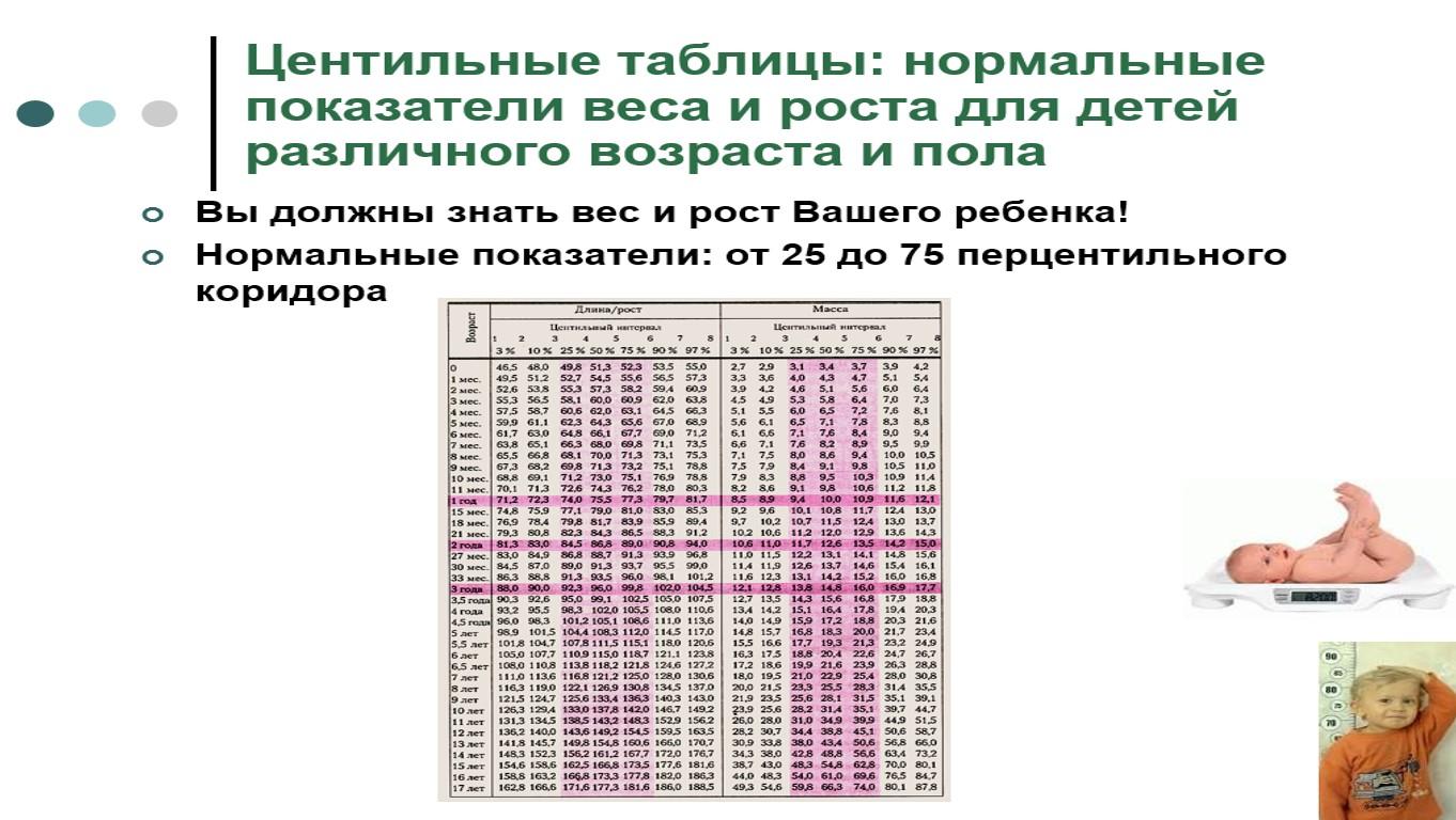 центильная таблица воз